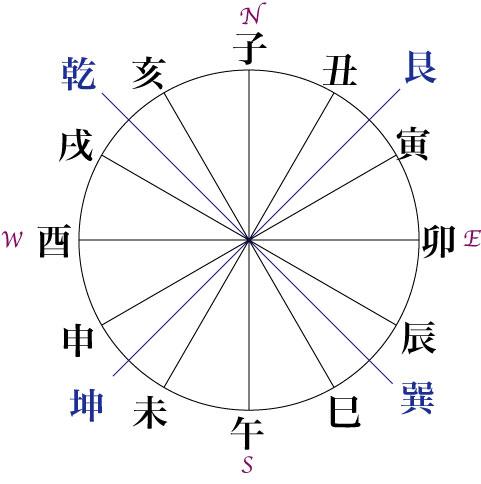 十二支による方角表現[デジタル/シゴト/技術] : 時計文字 : すべての講義